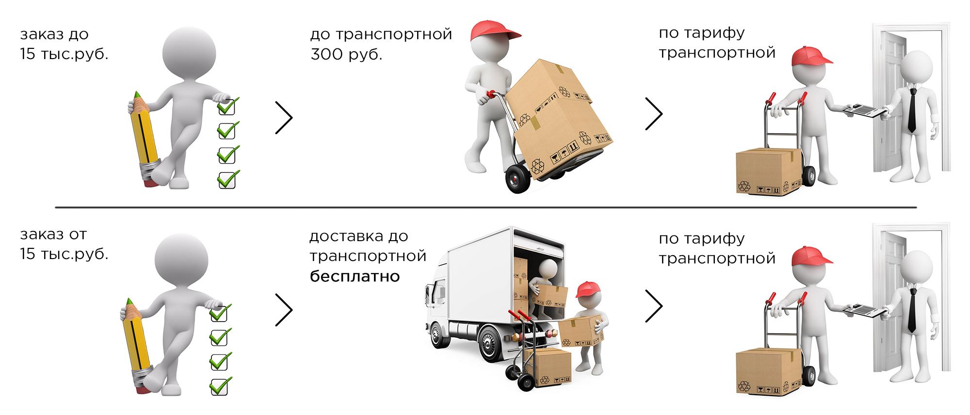 79ab5efdb23 Доставка и оплата. Схема отправки товара Схема отправки товара